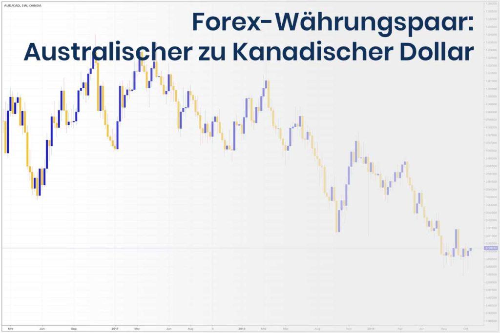 Forex Wechselkurs des Währungspaares Australischer und Kanadischer Dollar