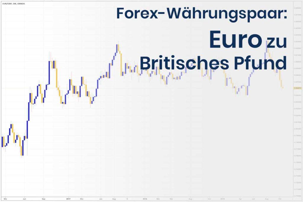 Forex Wechselkurs des Währungspaares Euro - Britisches Pfund