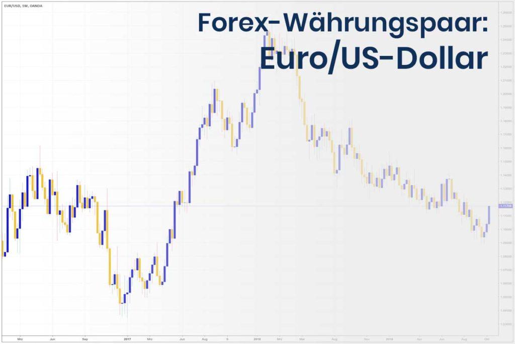 Forex Wechselkurs des Währungspaares Euro - US-Dollar