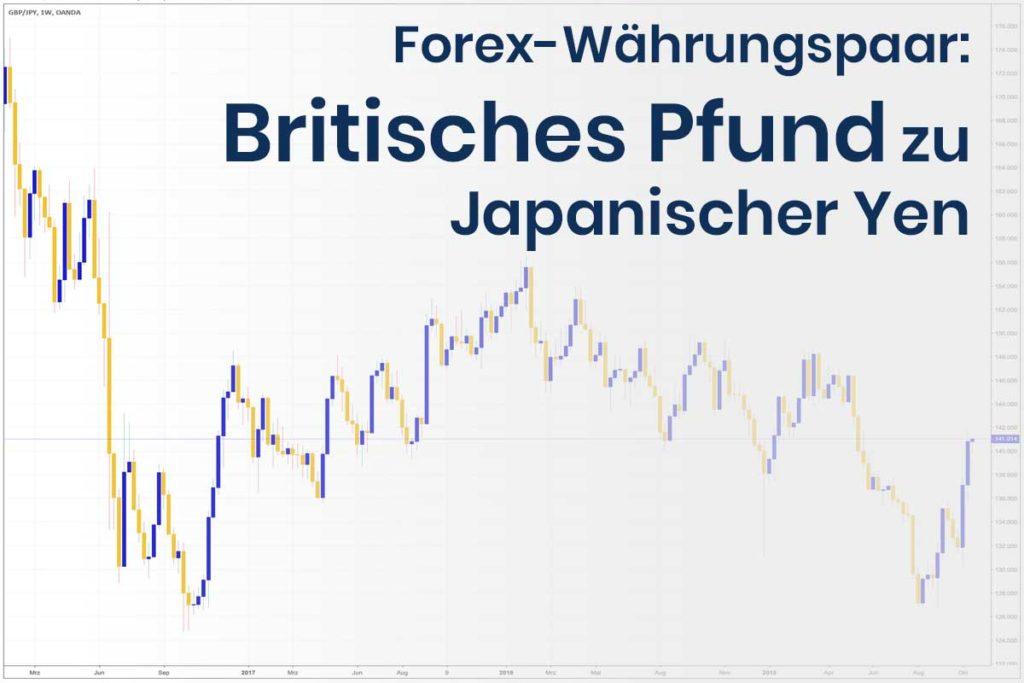 Forex Wechselkurs des Währungspaares Britisches Pfund - Japanischer Yen