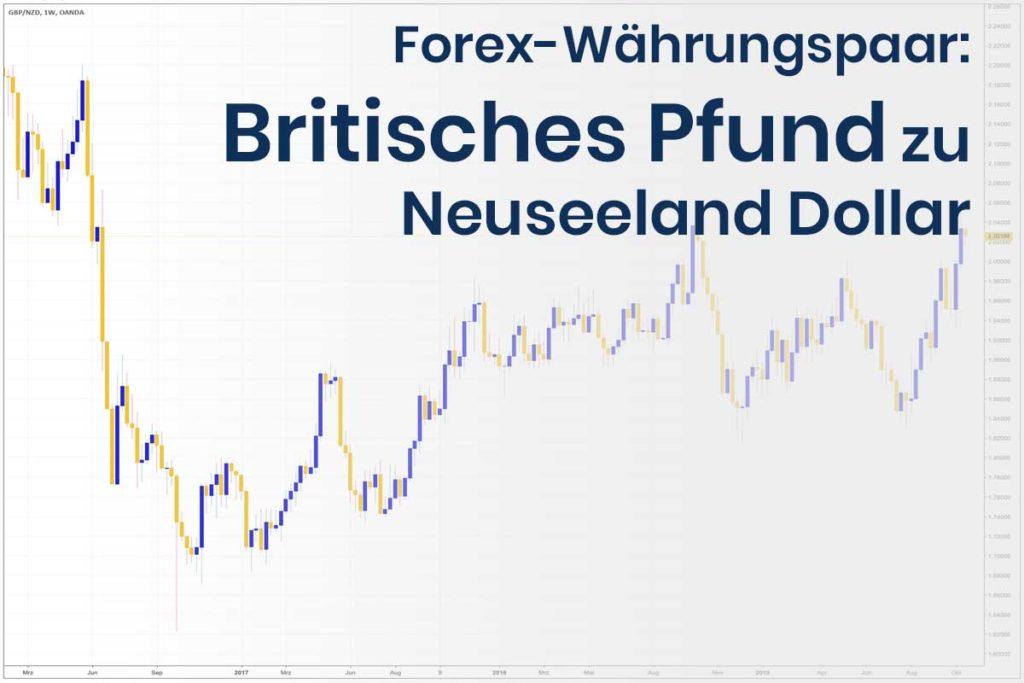 Forex Wechselkurs des Währungspaares Britisches Pfund - Neuseeland Dollar