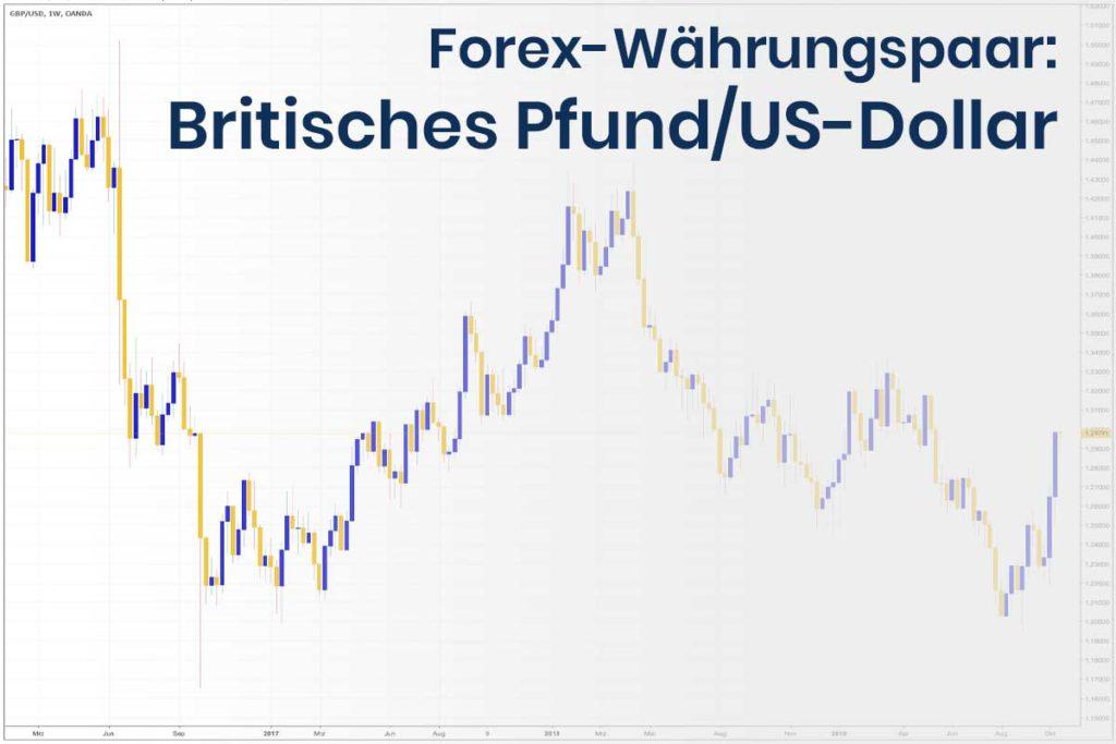 Forex Wechselkurs des Währungspaares Britisches Pfund - US-Dollar